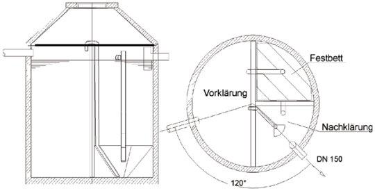 Schematische Darstellung der Festbett Kleinkläranlage.